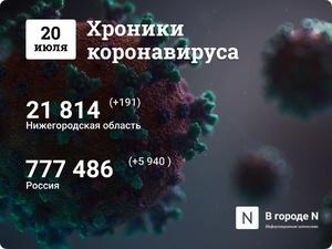 Хроники коронавируса: 20 июля, Нижний Новгород и мир