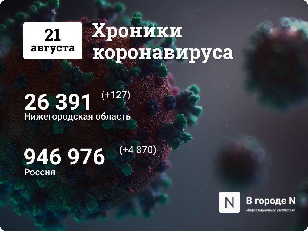 Хроники коронавируса: 21 августа, Нижний Новгород и мир - фото 1