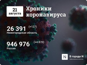 Хроники коронавируса: 21 августа, Нижний Новгород и мир