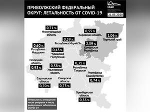 В Нижегородской области выросла летальность от коронавируса